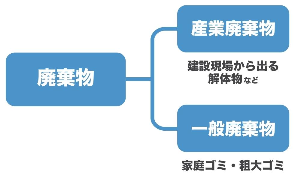 産業廃棄物と一般廃棄物の分類