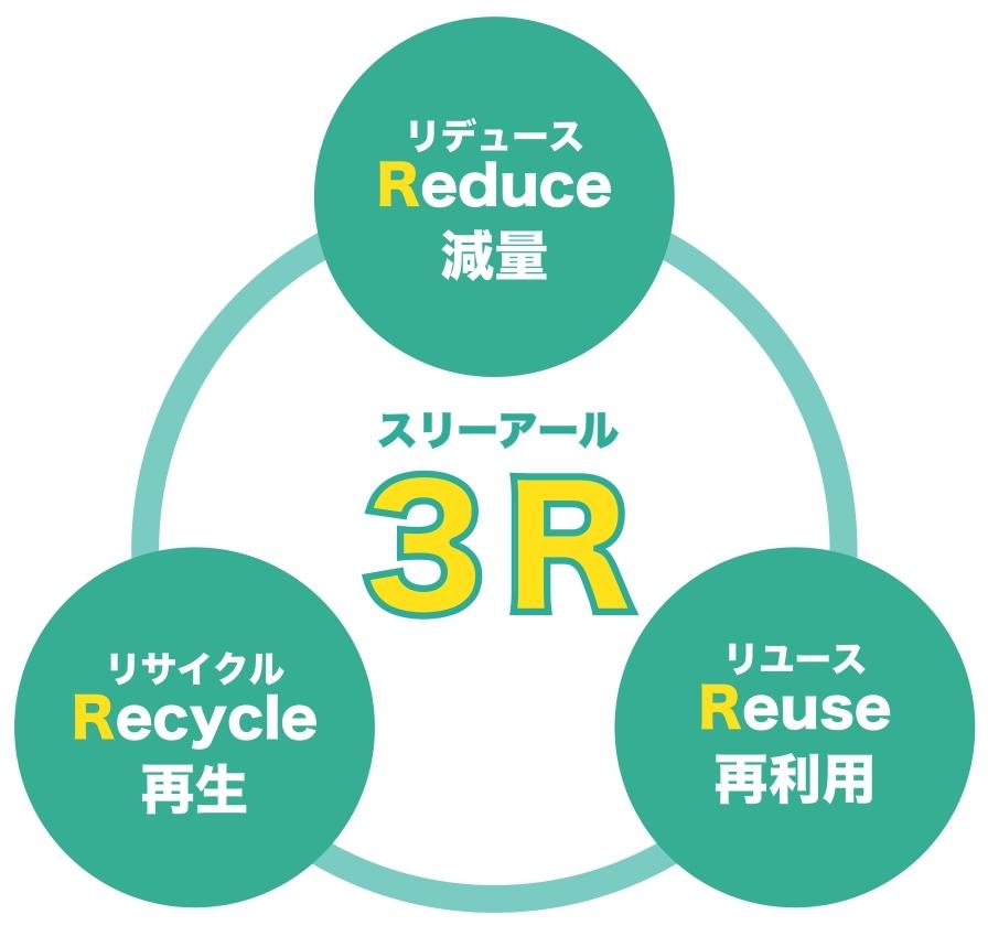 3R(リデュース、リユース、リサイクル)の取り組み